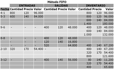 Tabla valoración FIFO