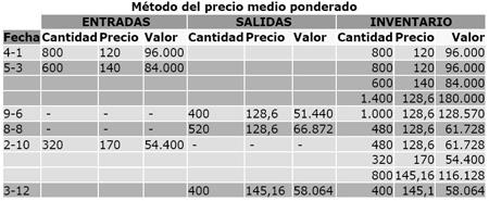 Tabla valoración PMP